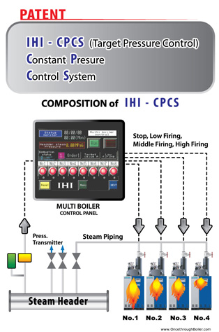 IHI-CPCS New multiple Boiler Control System   Once Through Boiler