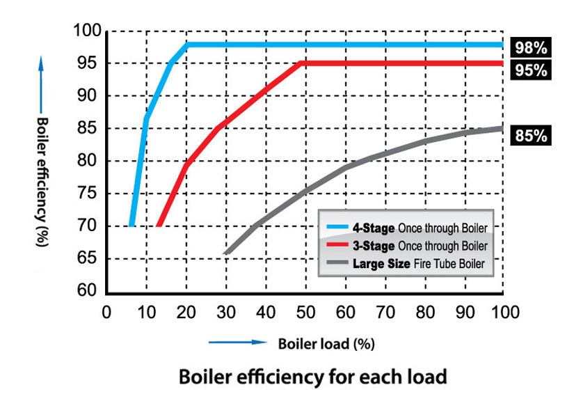 Highest In-Service Efficiency | Once Through Boiler